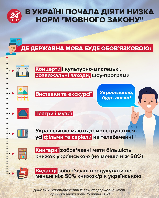 нові норми мовного закону в україні