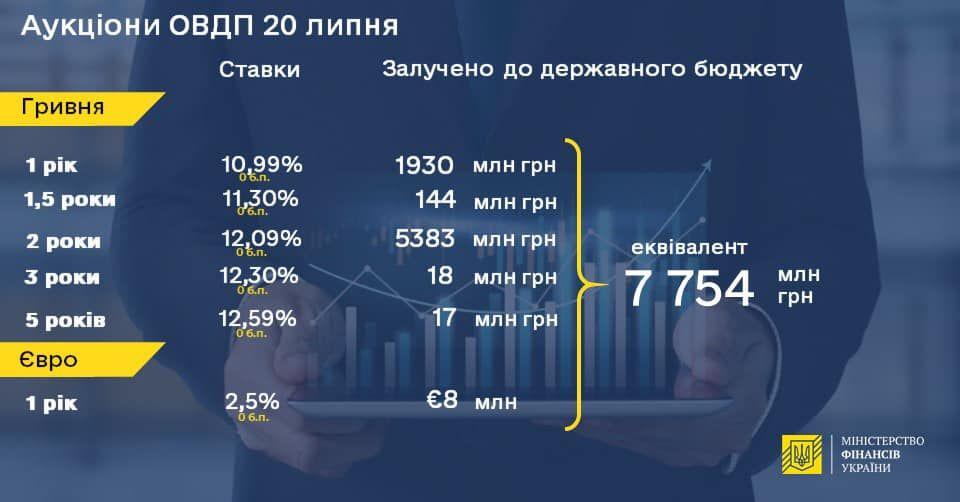 Мінфін продав держоблігацій на 7,75 мільярдів