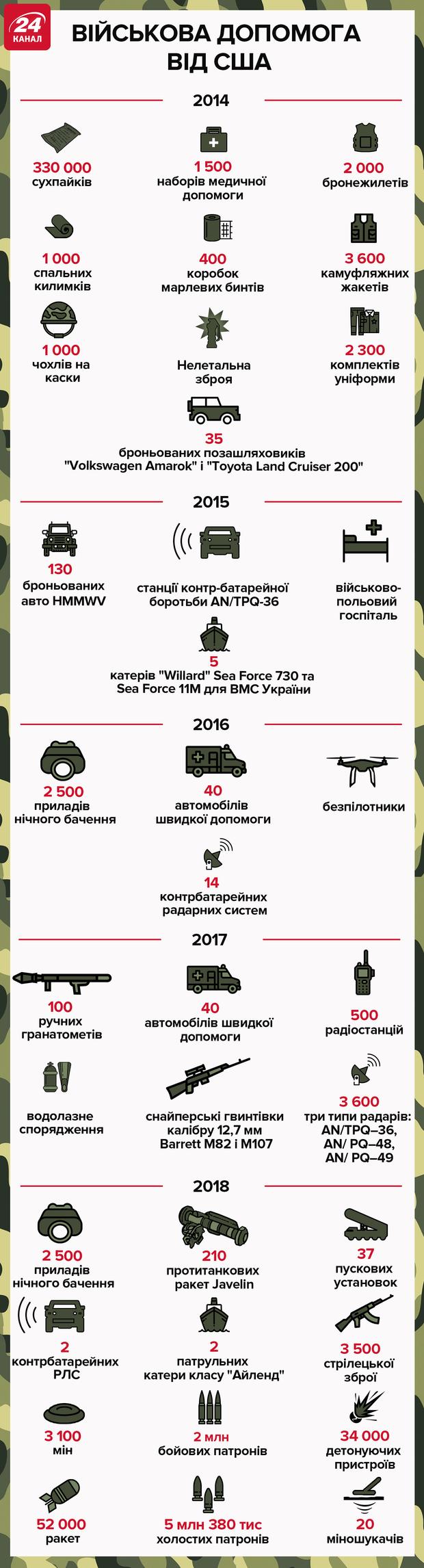 Як США допомагали Україні раніше