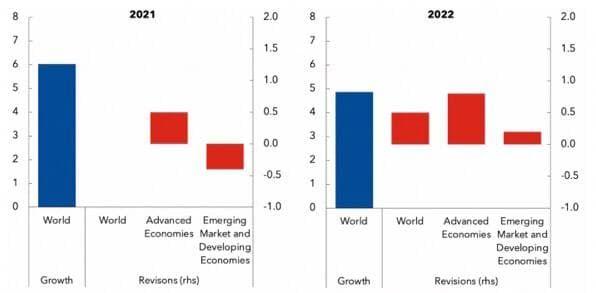 Нерівномірне відновлення економіки різних країн у  2021 -2022 роках