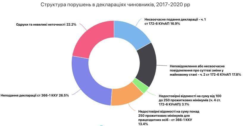 Структура нарушений в декларациях чиновников с 2017 по 2020 года
