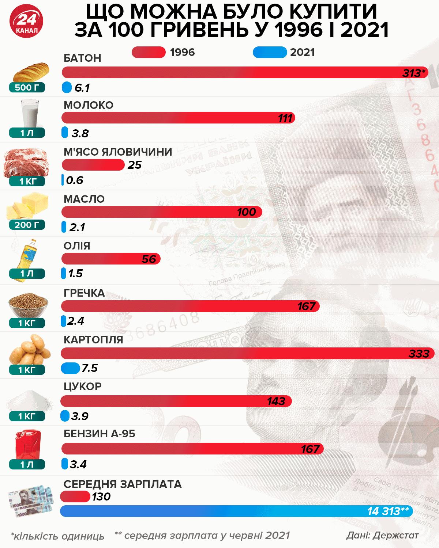 Что можно было купить на 100 гривен в 1996 году и в 2021 году
