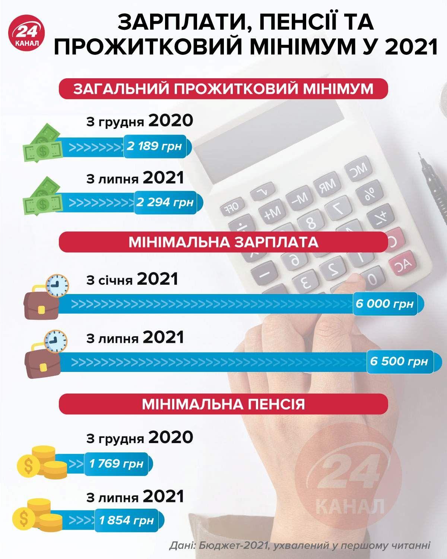 Зарплати, пенсії та прожитковий мінімум українців у 2021 році / Інфографіка 24 каналу