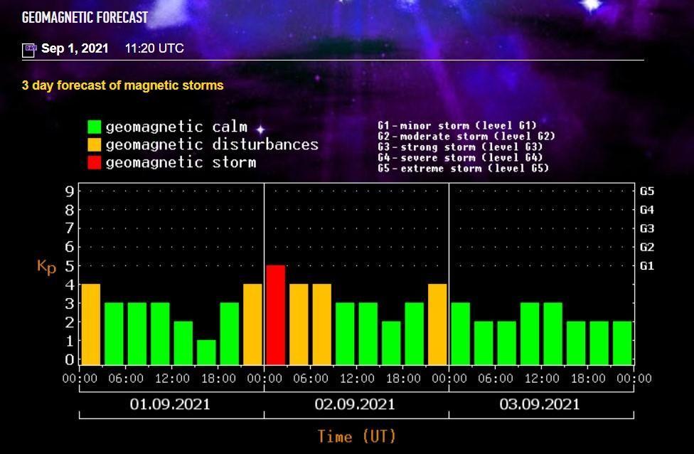 Прогноз магнітних бур