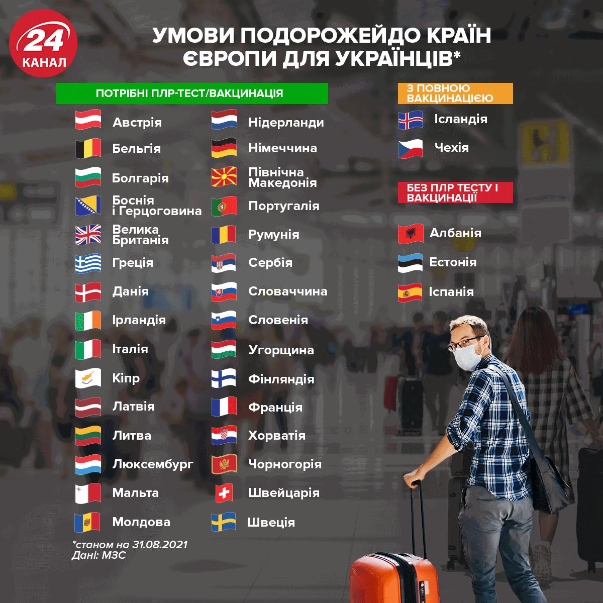 Які країни Європи відкриті для українців / Інфографіка 24 каналу
