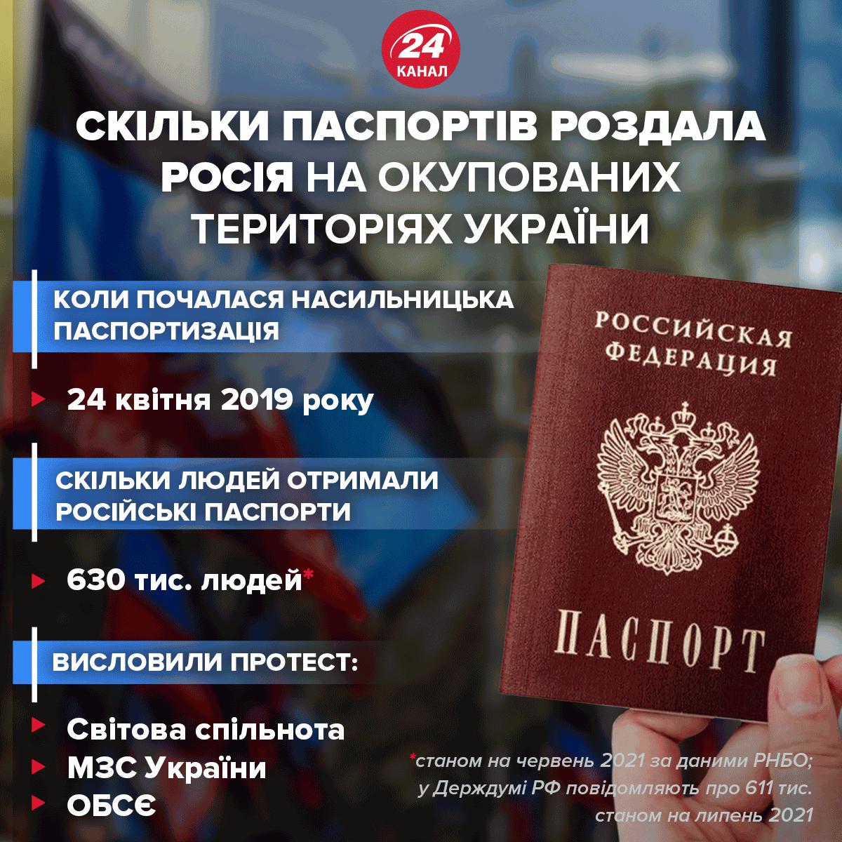 Кількість паспортів, що видала Росія жителям ОРДЛО / Інфографіка 24 каналу