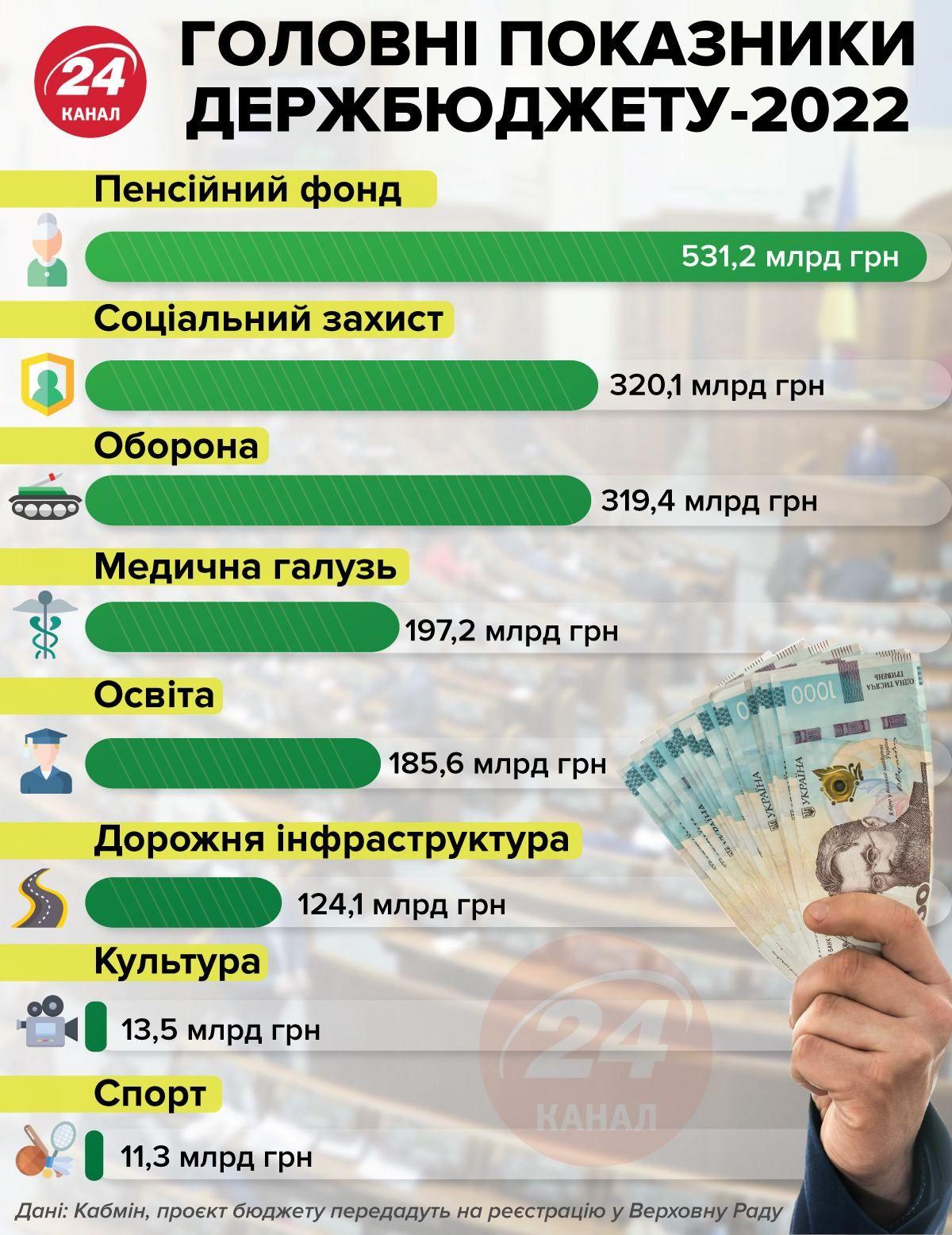 Статистика Держбюджету-2022