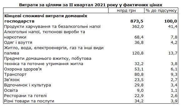 На що українці витрачають найбільше грошей