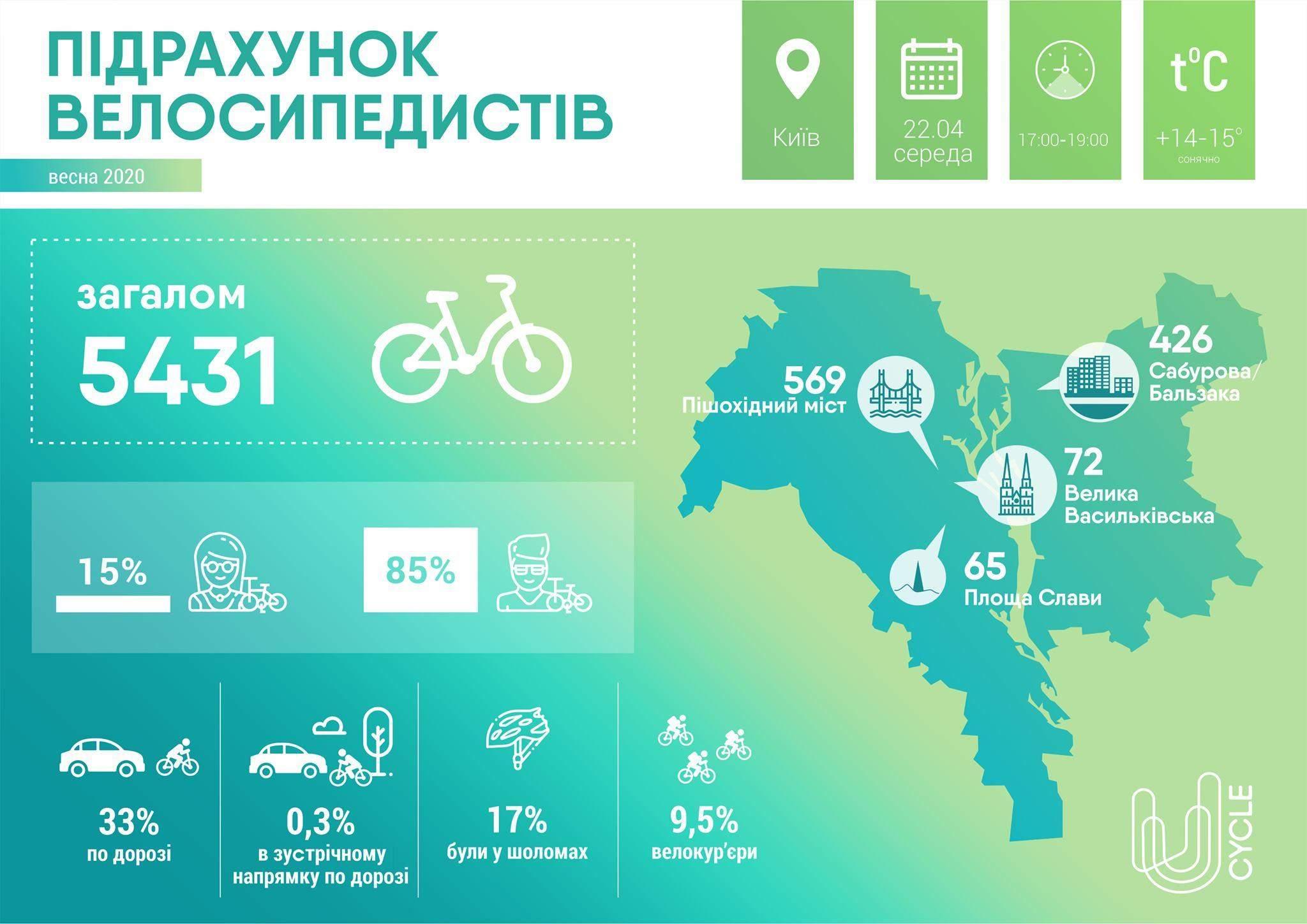 велосипедисти Києва