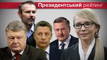 Порошенко суттєво опустився у президентському рейтингу: кого б сьогодні обрали українці