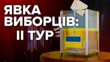 Явка на президентських виборах-2019: скільки українців проголосувало