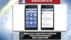 На Facebook більше заходять через смартфони, ніж через комп'ютери