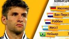 Зірки футболу: Томас Мюллер став автором 50-го хет-трику в історії Мундіалів