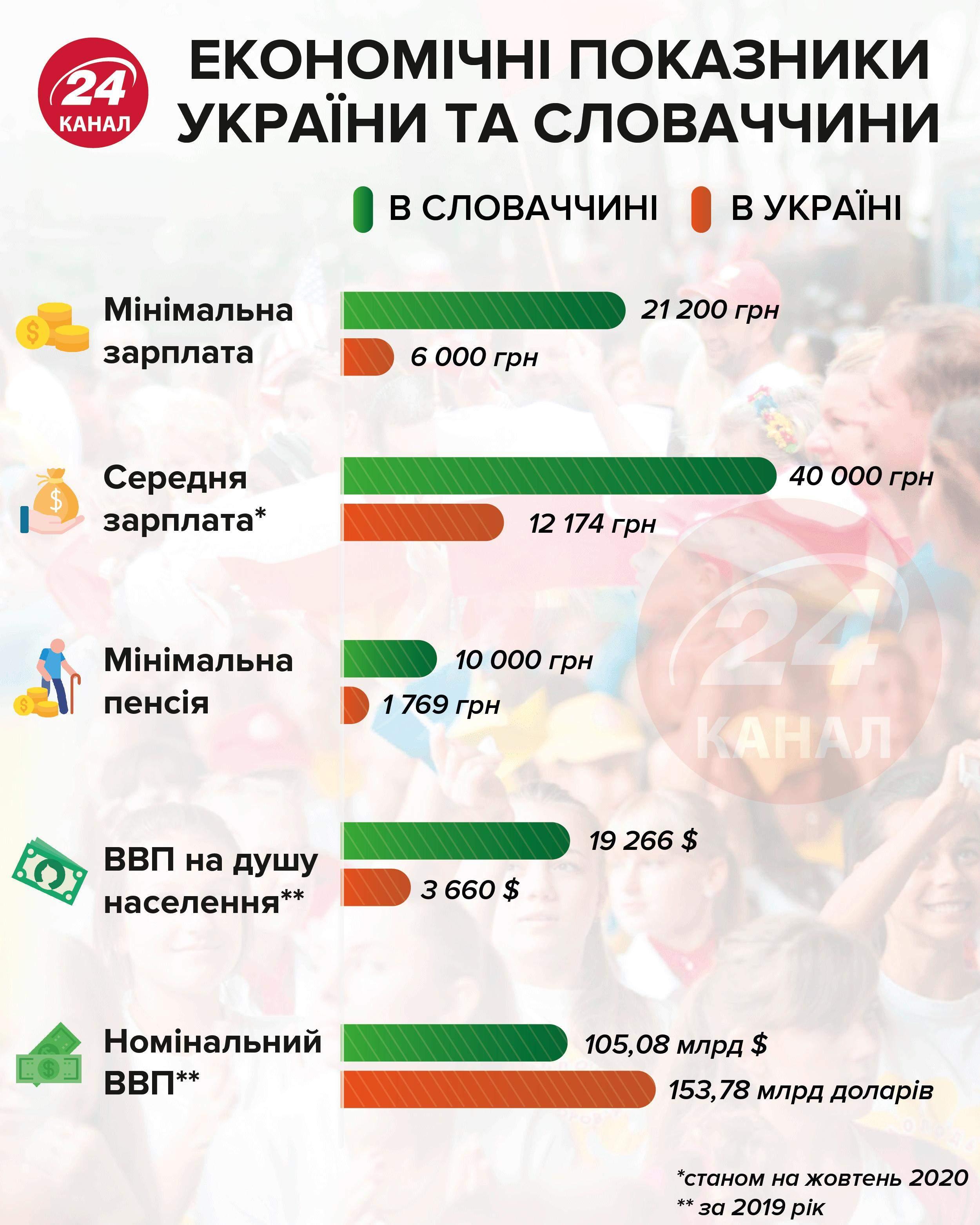 Економічні показники України та Словаччини  Інфографіка 24 каналу