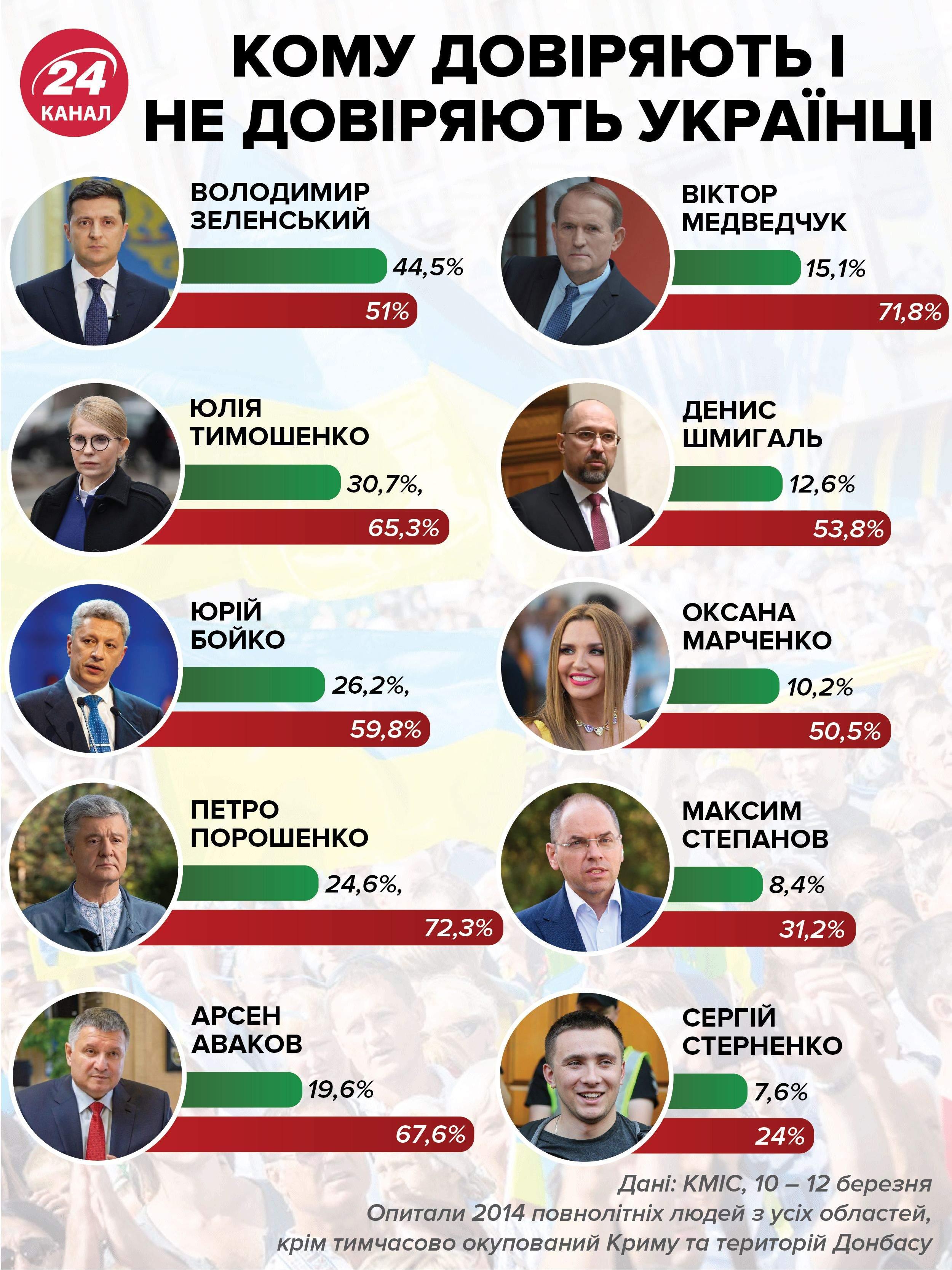 Кому довіряють і не довіряють українці / Інфографіка 24 каналу