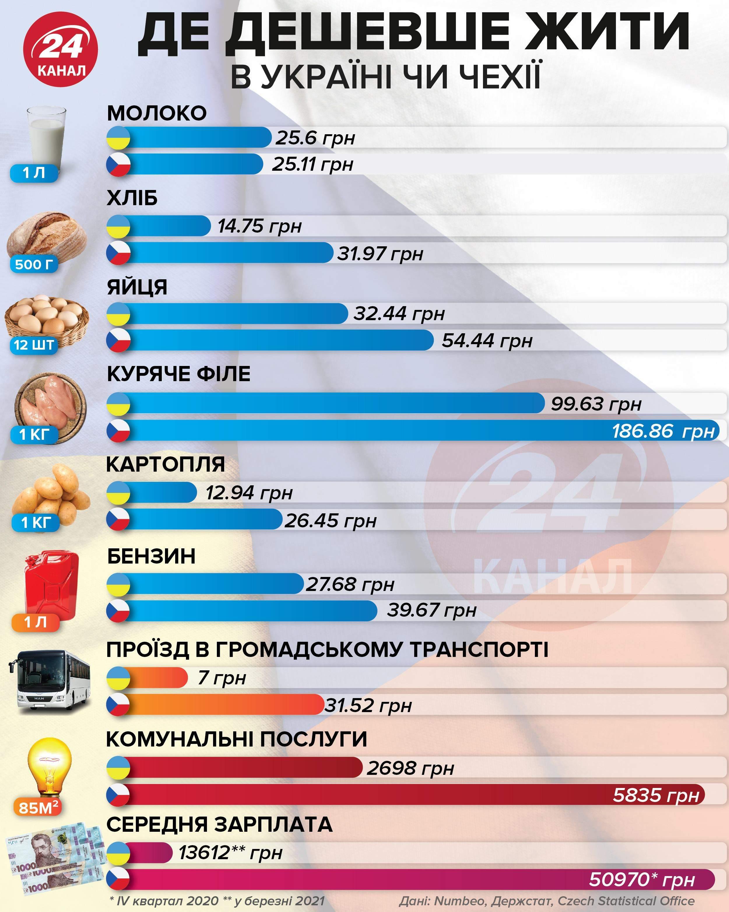 Где дешевле жыть: в Чехии или Украине