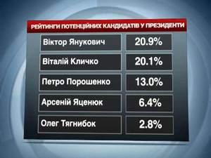 Янукович програє вибори будь-кому з головних конкурентів, — дослідження