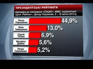 Порошенко залишається лідером президентської кампанії