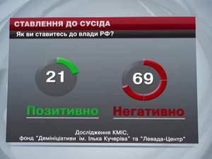 Українці та росіяни стали гірше ставитися одне до одного