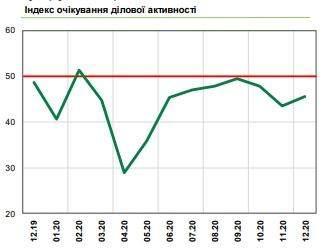 Індекс очікування ділової активності  Інфографіка НБУ