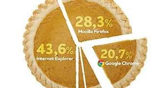 Google Chrome — третій за популярністю браузер у світі