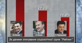 Кличко победил бы на выборах мэра в мае, - опрос