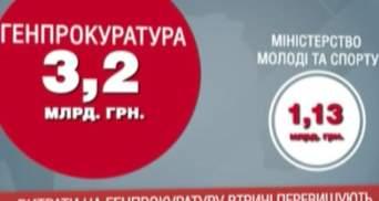 Бюджет-2014: Витрати на ГПУ втричі перевищують витрати на молодь і спорт