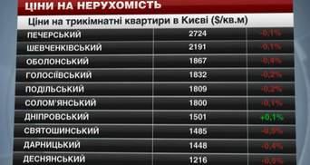 Ціни на нерухомість в Києві