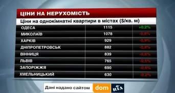 Ціни на нерухомість в містах України