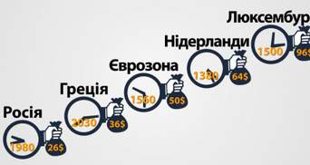 Найгіршими працівниками в Європі визнали росіян