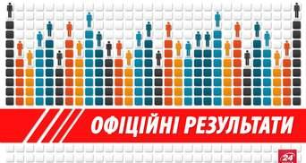 Офіційні результати місцевих виборів-2015 (Оновлюється)
