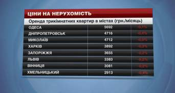 У яких містах України впали ціни на житло