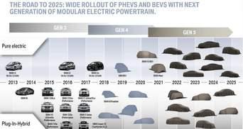 BMW готує лінійку електрокросоверів iX