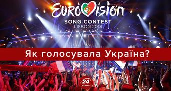 Евровидение 2018: как проголосовала Украина в финале