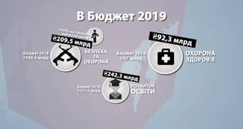 Бюджет країни-2019: на що підуть податки українців