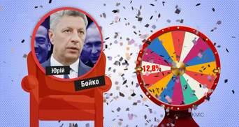 Кого украинцы видят премьер-министром Украины: неожиданные данные