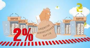 Какое финансирование получают партии, которые преодолели 2% на выборах в Раду