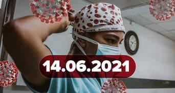 Новини про коронавірус 14 червня: чи ефективний аспірин, нові тривалі симптоми