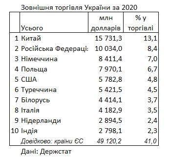 Торговельні партнери, Україна, 2020, Держстат, Китай, Росія, Німеччина