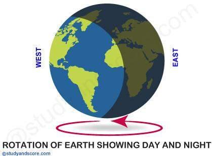 Обертання Землі
