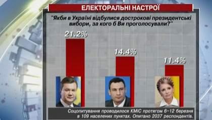 Если бы украинцы должны были выбирать Президента сегодня, они бы выбрали Януковича