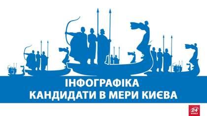 Кандидаты в мэры Киева: политическое прошлое в инфографике