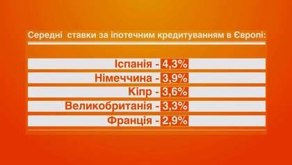 Ипотека в Украине может возобновиться уже следующей осенью