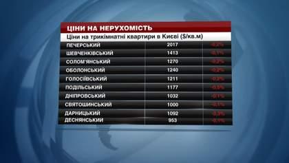 Как изменилась стоимость недвижимости в Киеве
