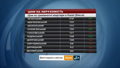 Недвижимость в Киеве продолжает дорожать