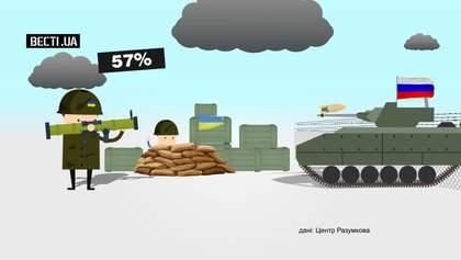 Сколько украинцев готовы воевать за Родину в войне с Россией