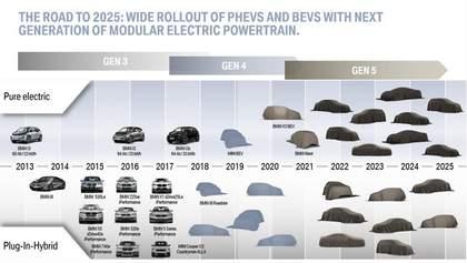 BMW готовит линейку электрокроссоверов iX