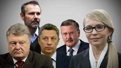 З'явилося два лідери у майбутніх виборах Президента України-2019: результати опитування