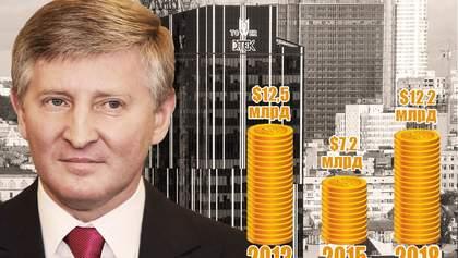 """Ахметов заработал 5 миллиардов долларов на формуле """"Роттердам+"""""""