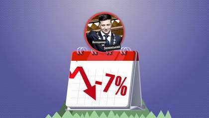 Кто из президентов Украины оставлял пост с самым низким рейтингом: неожиданные данные